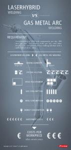 Comparison LaserHybrid and MIG/MAG