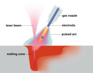 Laser-Hybrid welding process