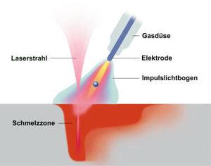 Darstellung Laser-Hybrid-Schweißen