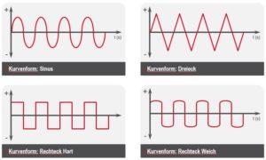 Kurvenform Sinus, Rechteck hart, Rechteck weich und Dreieck