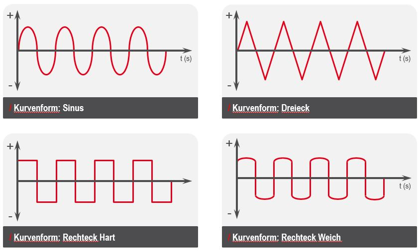 Bevorzugt Was ist Alu-Schweißen mit Wechselstrom (AC)? Basics WIG-Schweißen VQ11