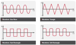 Waveforms Sine Wave, Triangle, hard Rectangle and soft Rectangle